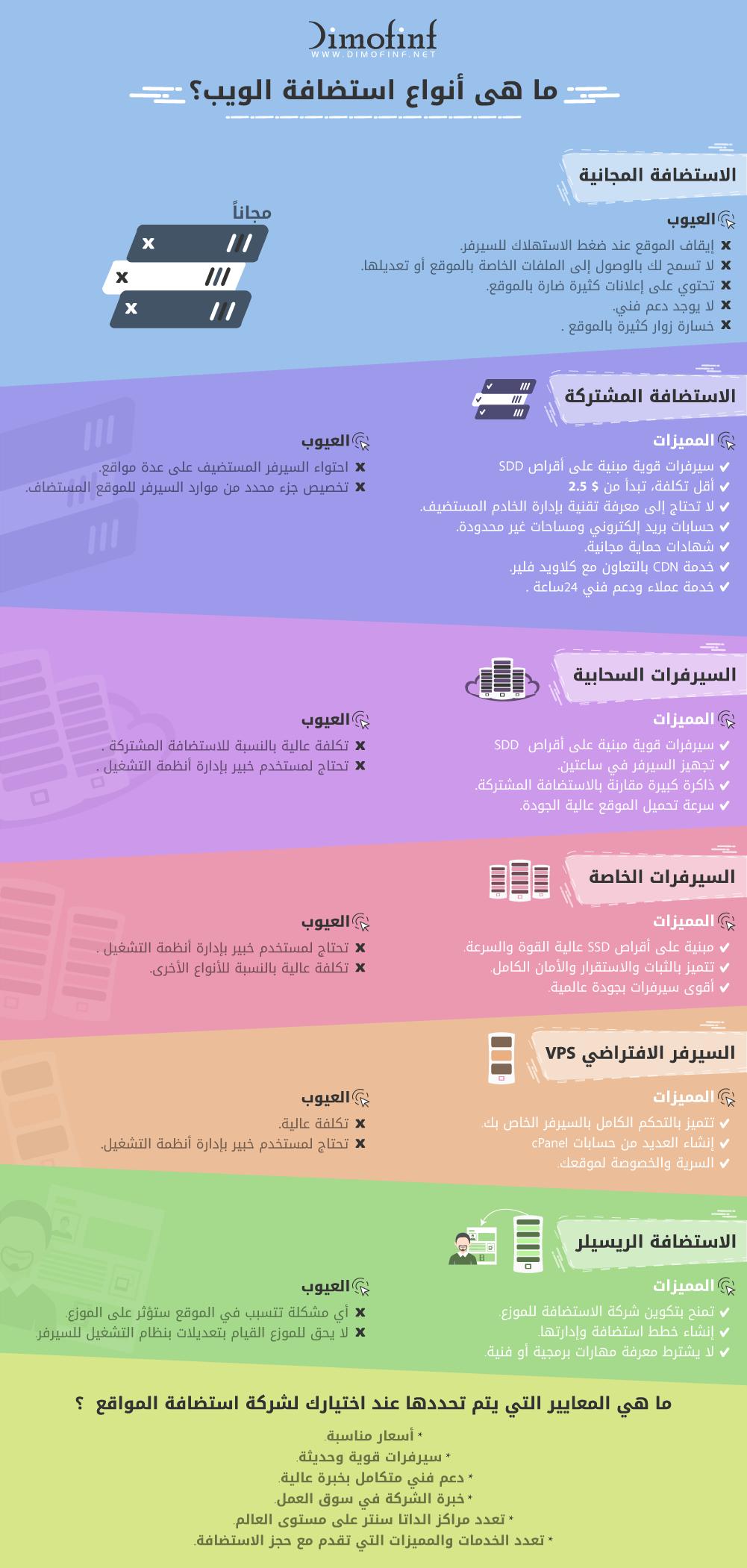 أنواع استضافة الويب